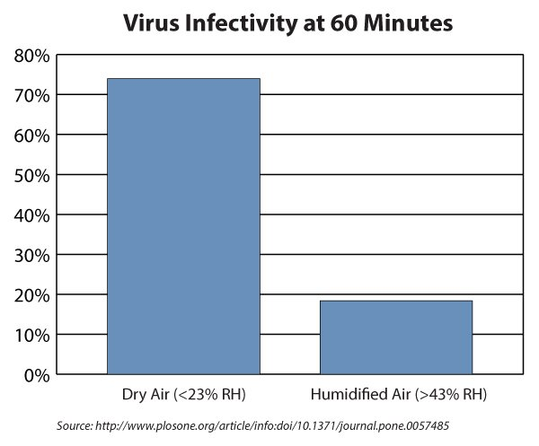 Virus Infectivity Increases in Dry Air Environments
